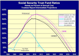 Bad News for Social Security Recipients