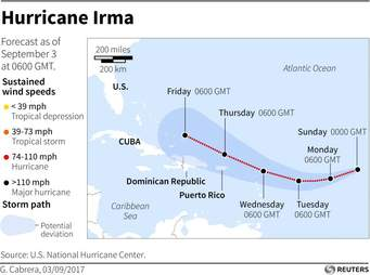 Hurricane Irma: Do You Stay or Leave?